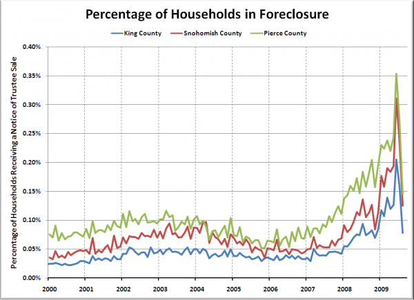 Households per Foreclosure