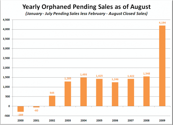 Yearly Orphaned Pending Sales as of August