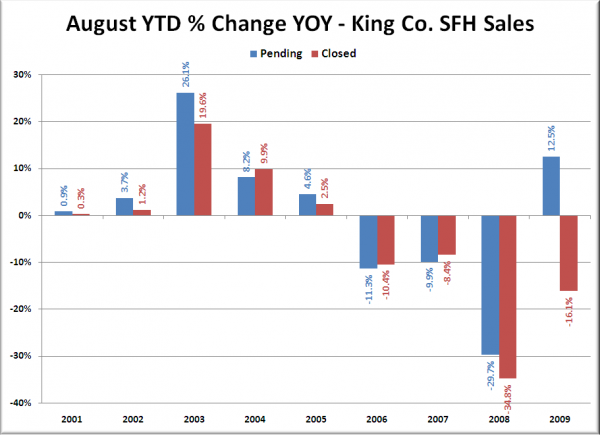 August YTD % Change YOY - King Co. SFH Sales