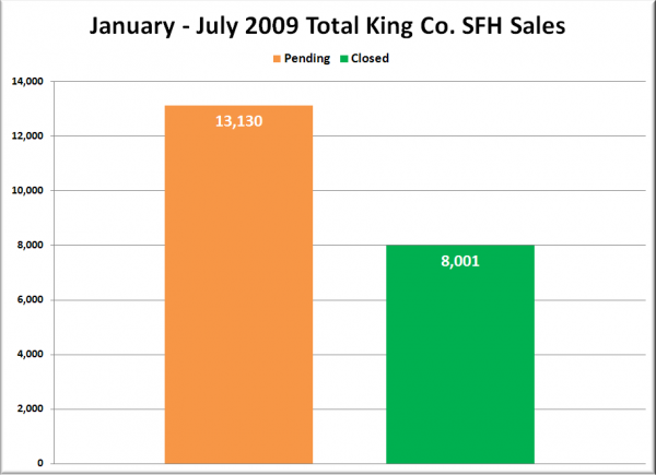 January - July 2009 Total King Co. SFH Sales