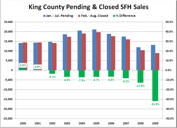 King County Pending & Closed SFH Sales