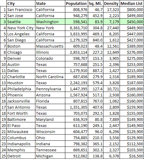 Top 25 US Cities by Population, Sorted by Median List Price