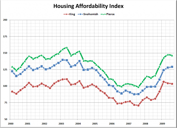 Affordability Index: King, Snohomish, Pierce