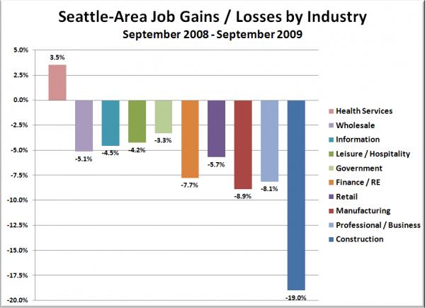 Seattle-Area Job Gains / Losses