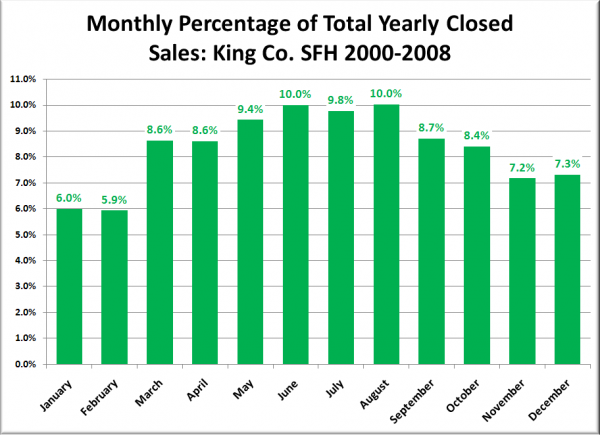 Monthly Percentage of Total Yearly Closed Sales: King Co. SFH 2000-2008