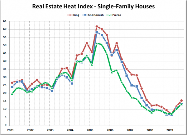 Real Estate Heat Index: King, Snohomish, Pierce