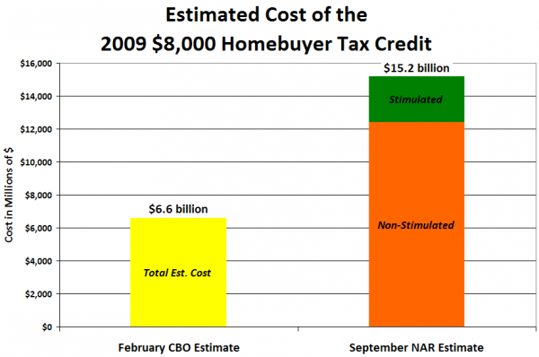 Estimated Cost of the 2009 $8,000 Homebuyer Tax Credit