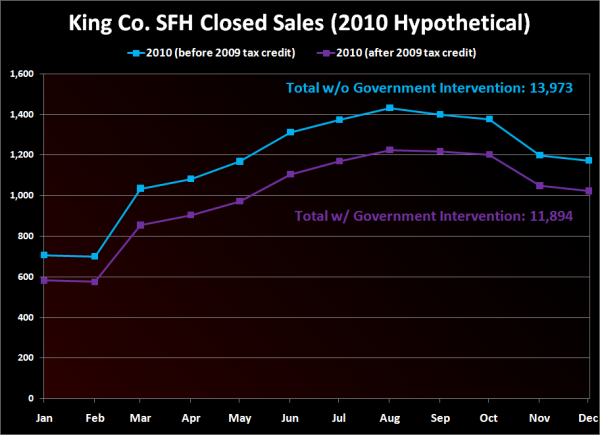 King Co. SFH Closed Sales (2010 Hypothetical)