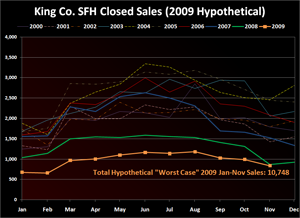King Co. SFH Closed Sales (2009 Hypothetical)