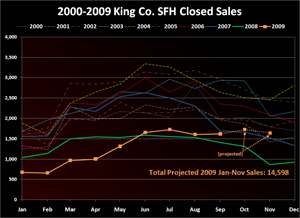 2000-2009 King Co. SFH Closed Sales