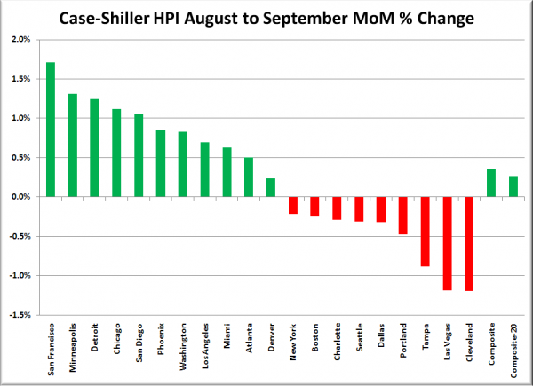 Case-Shiller HPI: Month to Month Change