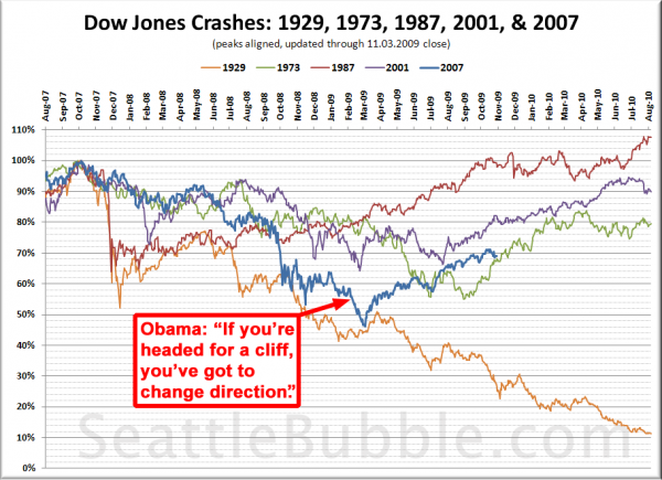 Dow Jones Crashes: 1929, 1973, 1987, 2001, & 2007