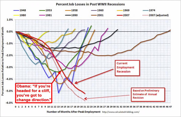 Percent Job Losses in Post-WWII Recessions