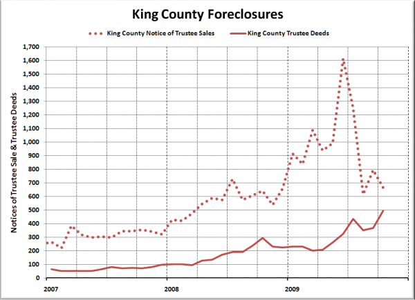 King Co. NTS and Trustee Deeds