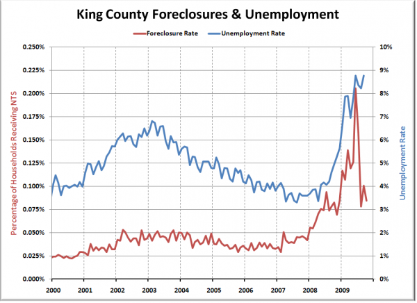 King County Foreclosures & Unemployment