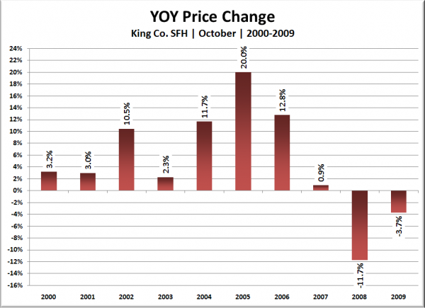 King Co. SFH YOY Price Change: October