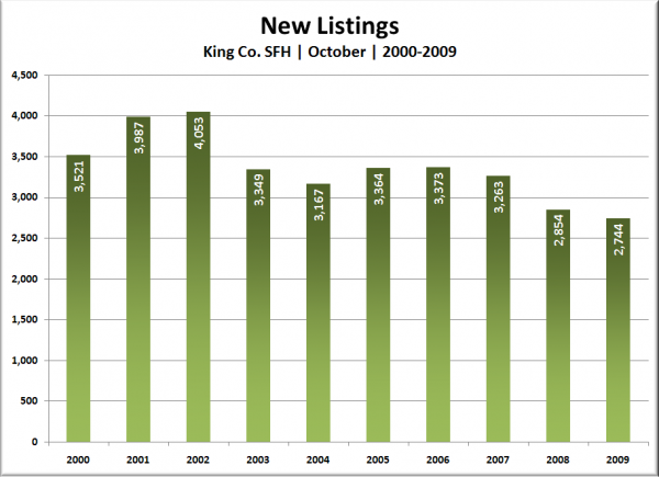 King Co. SFH New Listings: October