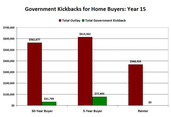 Government Kickbacks for Home Buyers
