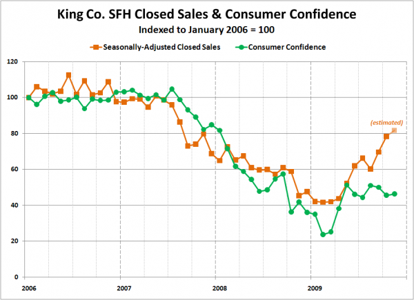 King Co. SFH Closed Sales & Consumer Confidence