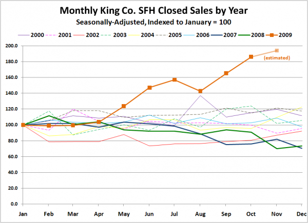 Monthly King Co. SFH Closed Sales by Year