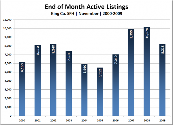 King Co. SFH End of Month Active Listings: October