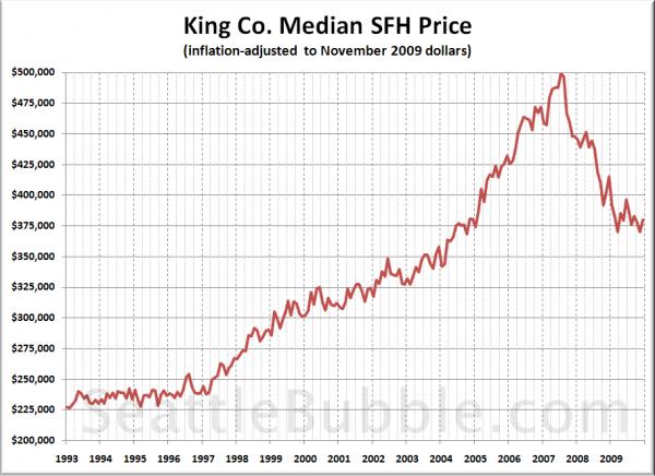 King Co. Median SFH Price (inflation-adjusted to November 2009 dollars)