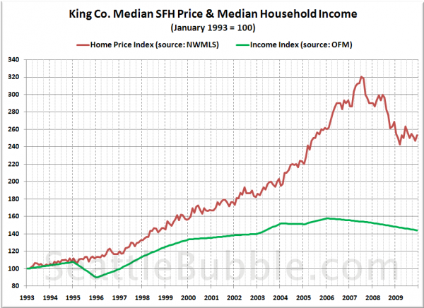 King Co. Median SFH Price & Median Household Income