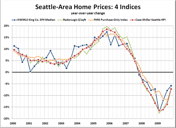 Seattle-Area Home Prices: 4 Indices - year-over-year change
