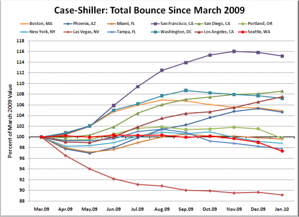 Case-Shiller HPI: Bounce Since March 2009