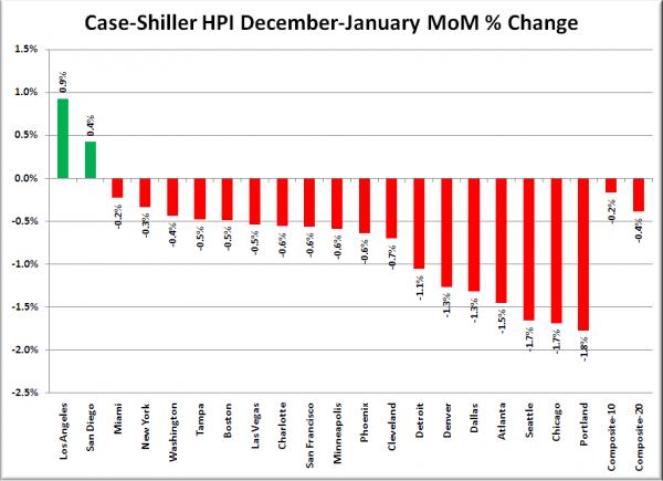 Case-Shiller HPI: Month to Month Change