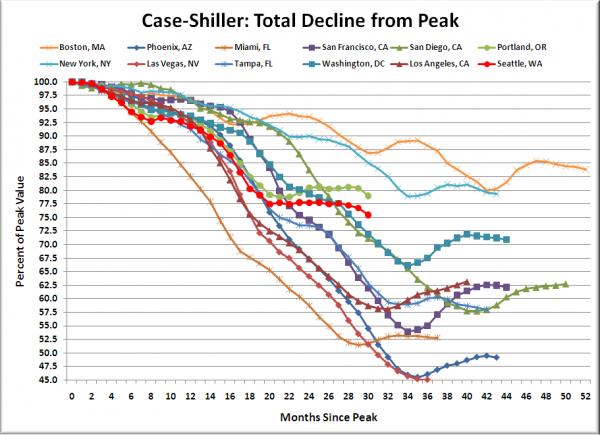 Case-Shiller HPI: Decline From Peak