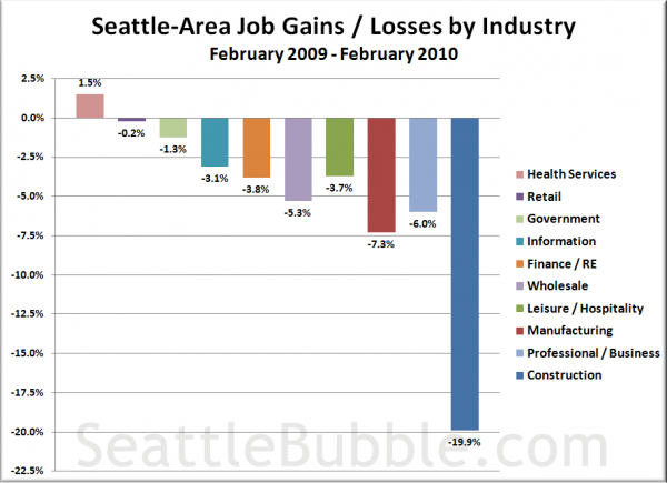 Seattle-Area Job Gains / Losses