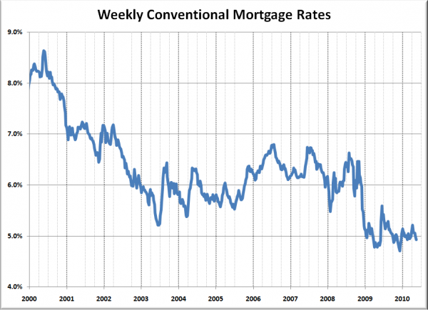 10 years of Historic Mortgage Rates