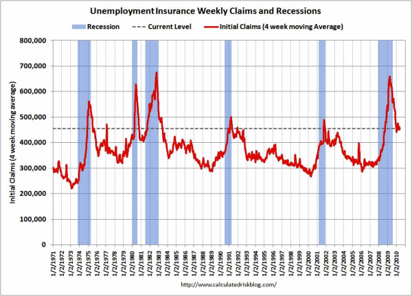 Weekly Initial Unemployment Claims at 460,000