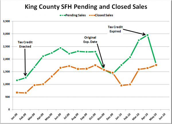 King County SFH Pending & Closed Sales