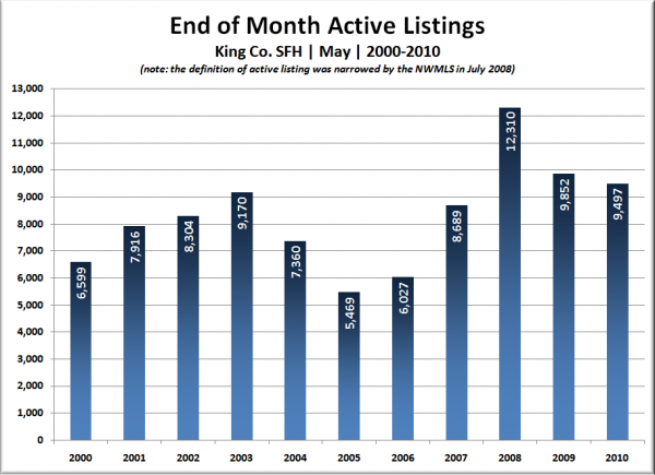 King Co. SFH End of Month Active Listings: May