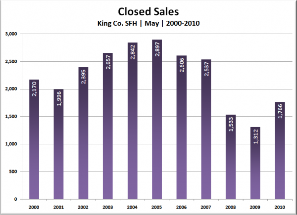 King Co. SFH Closed Sales: May