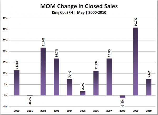King Co. SFH MOM Change in Closed Sales