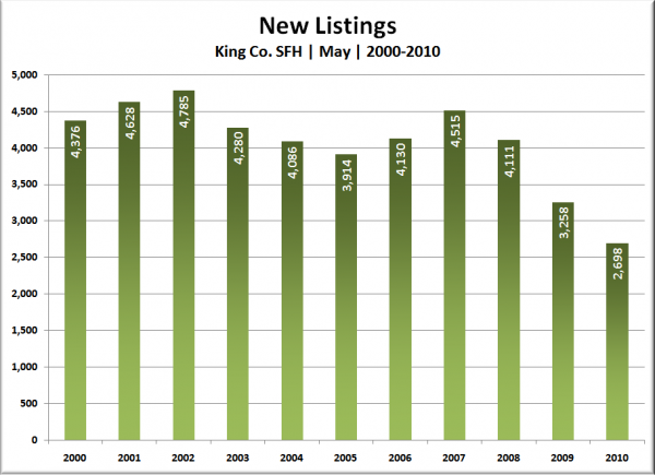 King Co. SFH New Listings: May