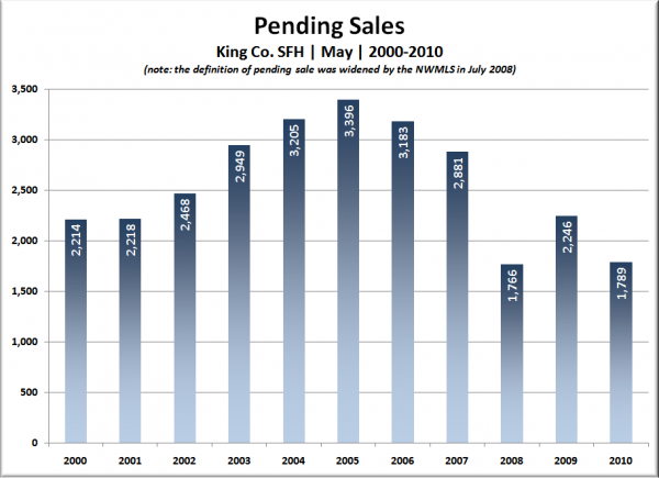 King Co. SFH Pending Sales: May