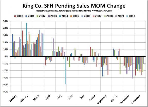 King Co. SFH MOM Change in Pending Sales