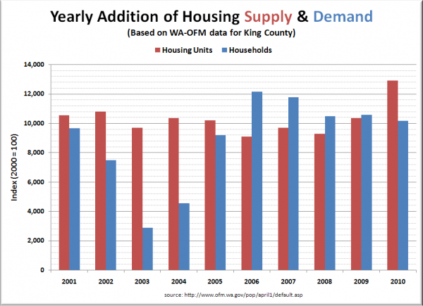 King County Housing Supply & Demand