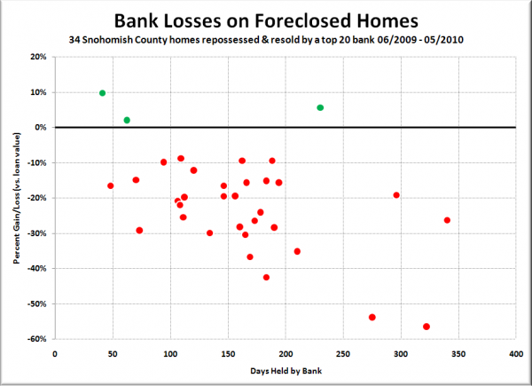 Bank Losses on Foreclosed Homes