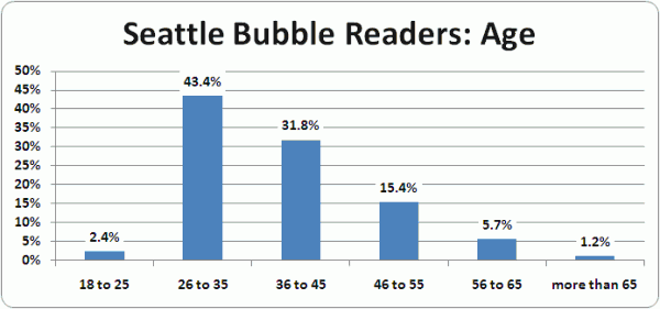 Seattle Bubble Census Results