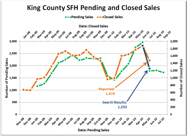 King County SFH Closed Sales: NWMLS vs. NWMLS