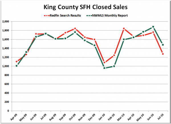 King County SFH Closed Sales: Redfin & NWMLS