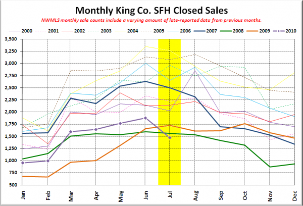 King County Closed SFH Sales
