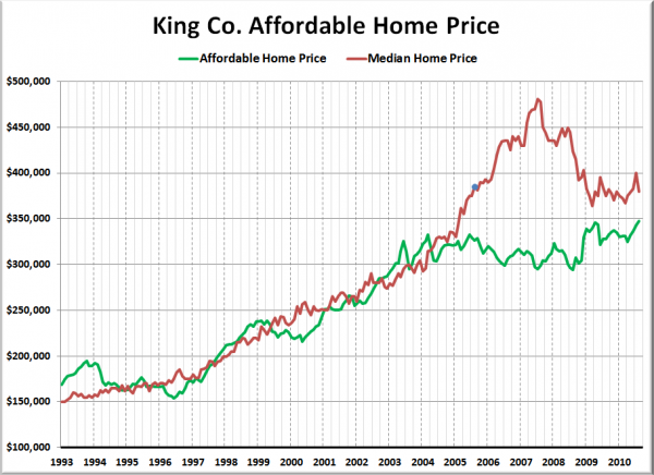 King County Affordable Home Prices