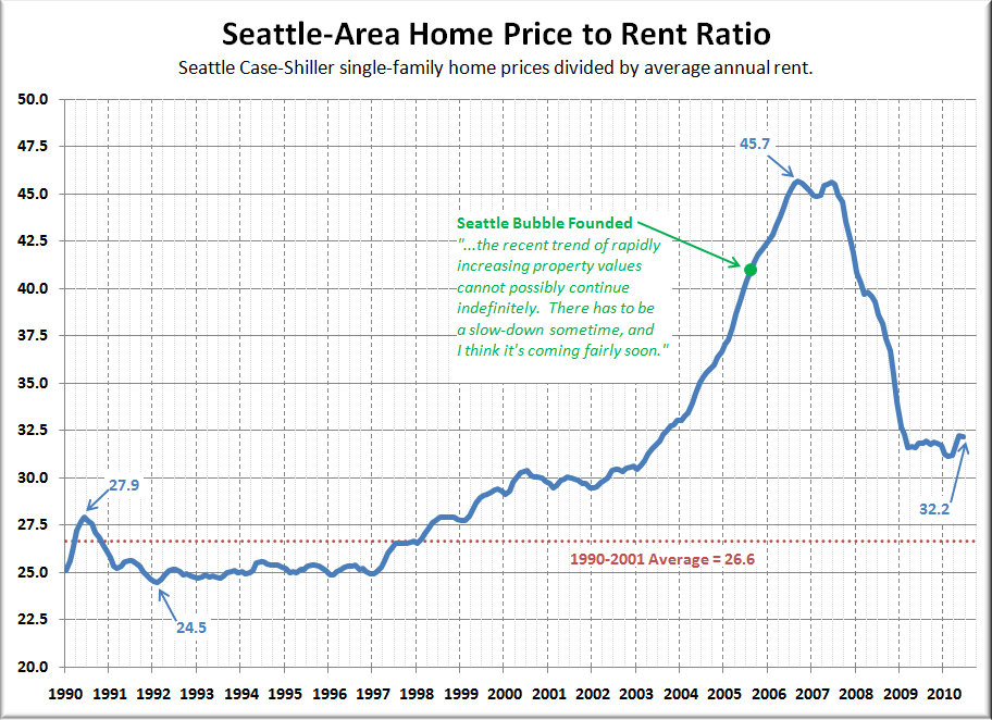 Picture Week Price To Ratio Seattle Bubble
