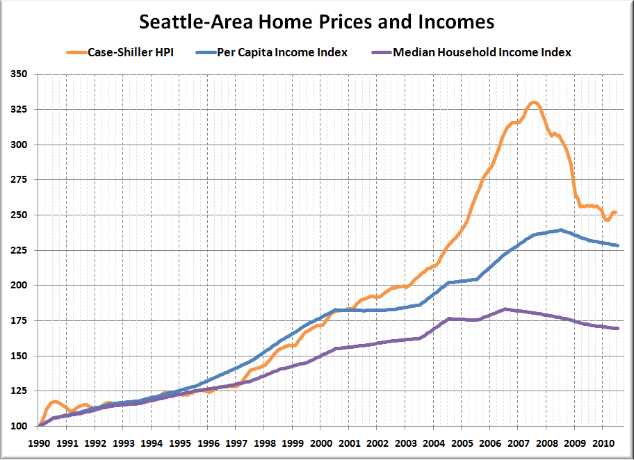 Case shiller seattle home prices nearly 30 off peak for House music 1990 charts